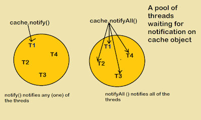 notify vs notifyAll in Java mulithreading