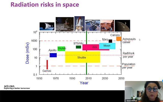 Radiation risks comparison between missions (Source: Sarah Baaout, sck cen)