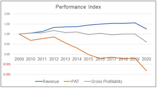 Parkson Performance Index