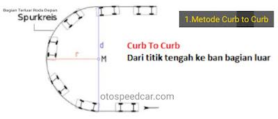 Cara mengukur turning radius