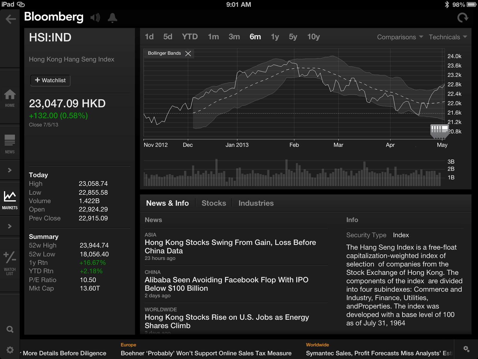 DJIA短期調整將會出現 | 朱泙漫屠龍記
