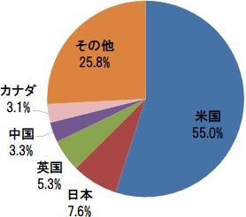 FTSEグローバル・オールキャップ・インデックス 国別構成比