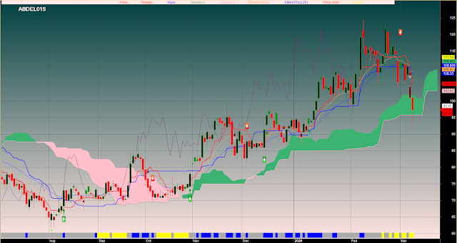 Modified Ichimoku With Buy Sell Signals