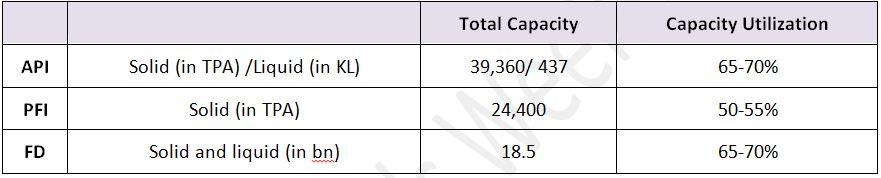 Granules-India-Ltd-Capacity-Utilization