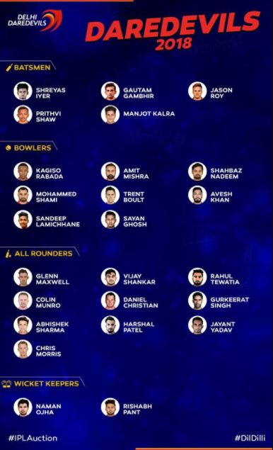 Delhi Daredevils DD Team Squad Playing 11 IPL 2018
