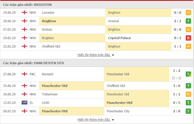 {12BET} Dự đoán Brighton vs Man Utd, 02h15 ngày 1/7 - Ngoại Hạng Anh Brighton3