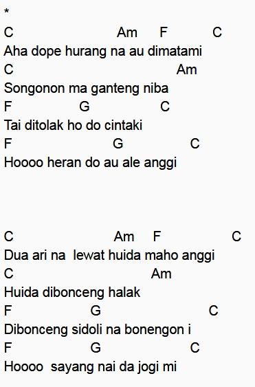 "cord lagu tapsel ""CINTA SIMURA ARGA"" - Cord lirik Lagu"