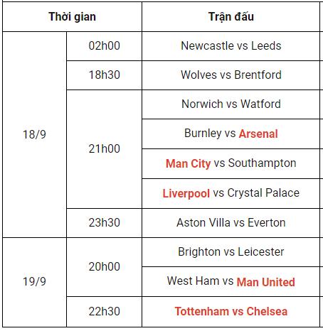 12BET Lịch thi đấu & Dự đoán vòng 5 Ngoại Hạng Anh 2021/22 Vong5nha