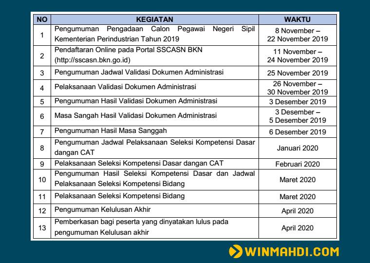 Jadwal Seleksi CPNS Kemenperin 2019