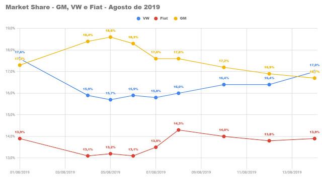Volkswagen lidera o mercado no Brasil em agosto de 2019