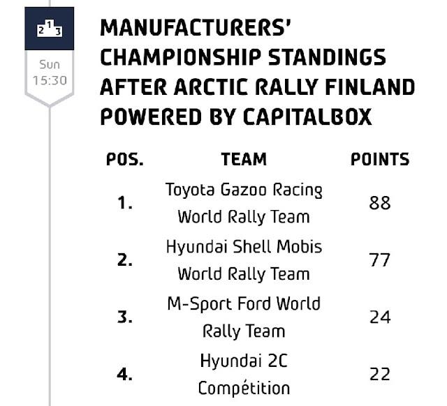 Ott Tanak WRC Arctic Rally Finland 2021
