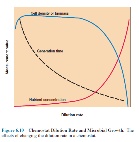 Chemostat Dilution Rate and Microbial Growth