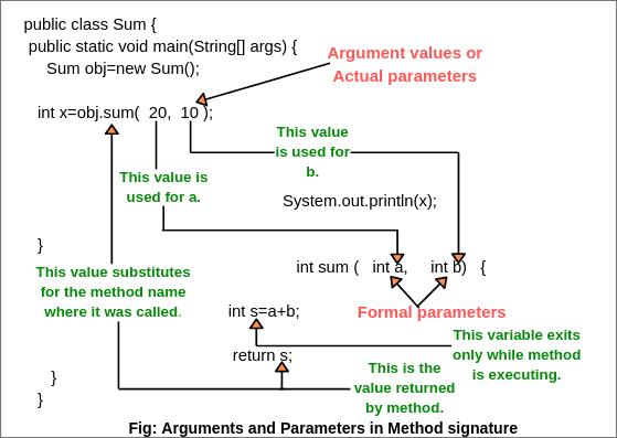 Arguments in Java | Java Parameter