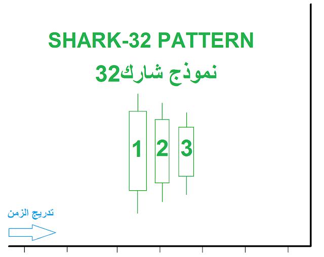 Shark-32 Pattern shape
