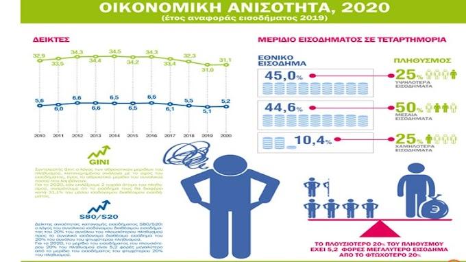 Εκτίναξη του δείκτη οικονομικής ανισότητας στην Ελλάδα