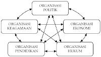 Saluran-saluran Perubahan Sosial