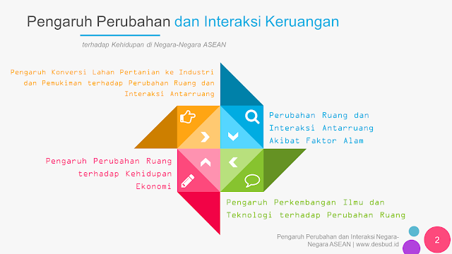 Media Belajar IPS - Pengaruh Perubahan dan Interaksi Keruangan Terhadap Kehidupan di Negara-Negara ASEAN | BAB 1 - Kelas 8