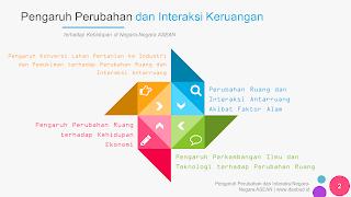 DESBUD ID : Quiz IPS - Pengaruh Perubahan dan Interaksi Keruangan Terhadap Kehidupan di Negara-Negara ASEAN | BAB 1 - Kelas 8 - Crossword Puzzle