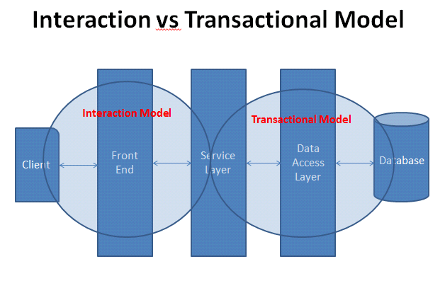 Interaction vs Transaction Model