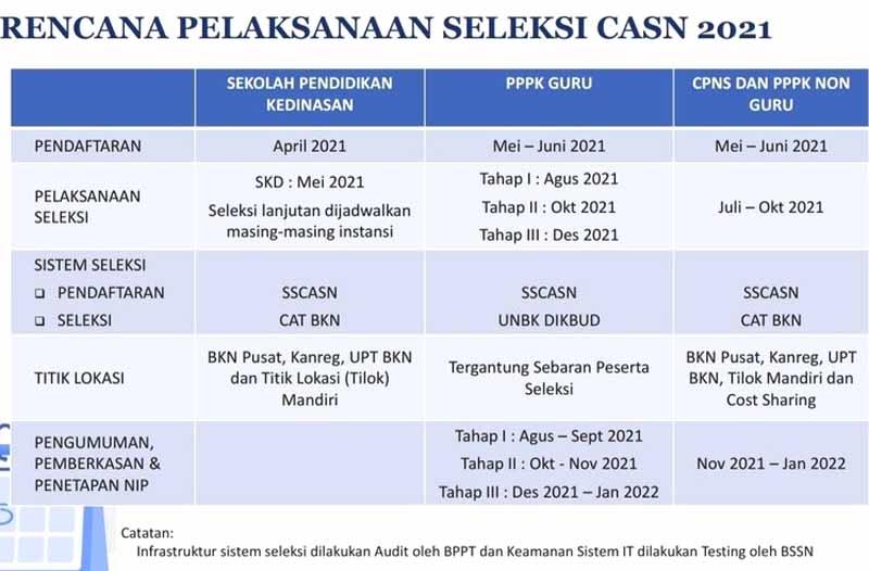 Cek Segera Disini, Daftar Formasi dan Jadwal Seleksi CPNS 2021.