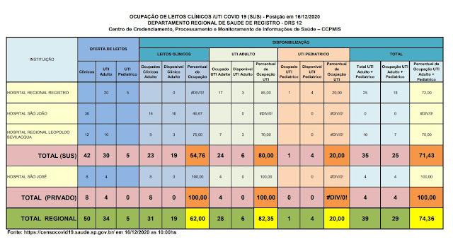 Clique na imagem e veja a taxa de ocupação dos Hospitais do Vale do Ribeira (16/12), 80% ocupação de leitos de UTI na rede SUS