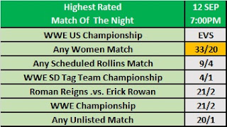 WWE Clash of Champions 2019 Observer Betting: Highest Rated Match