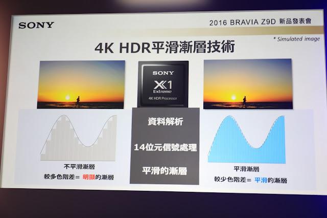 4K HDR 平滑漸層技術