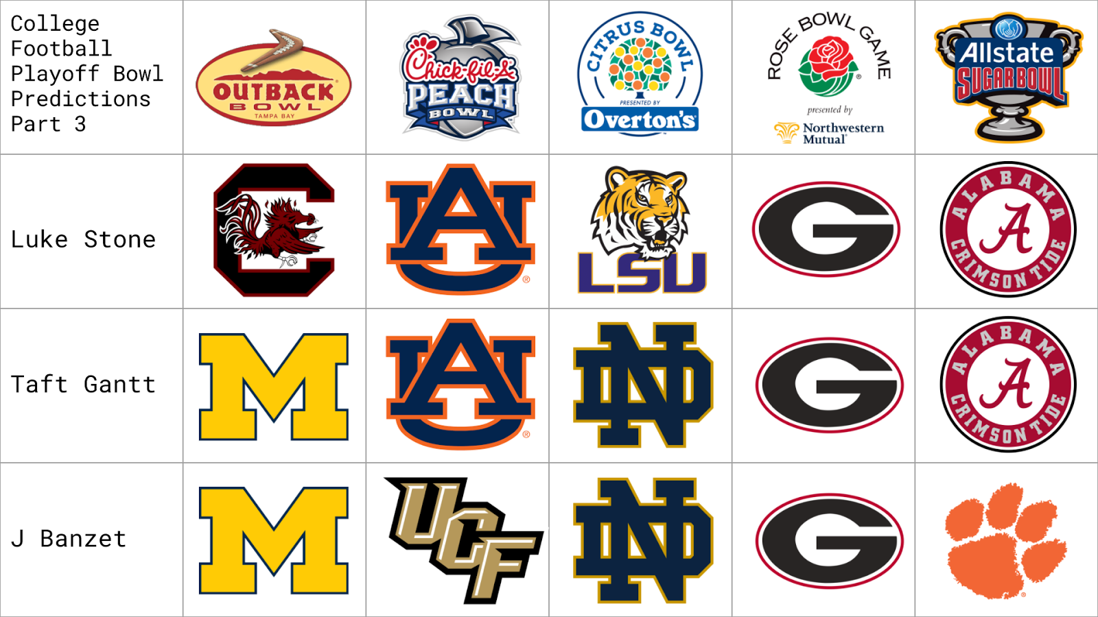College Football Playoff/New Year's Day Bowl Game Predictions