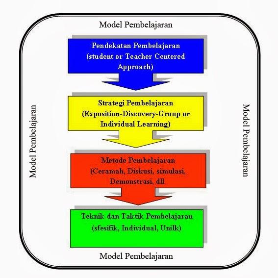 Model Model Pembelajaran 2013 4 Model Pengajaran Slideshare Jika Keseluruhan Konsep Ini Dibentuk Menjadi Sebuah Desain Visual Maka