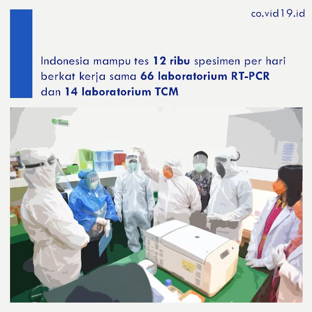 Indonesia Mampu Test 12 Ribu Spesimen Per Hari