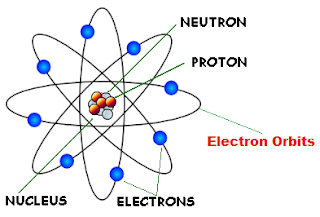 teori model atom rutherford