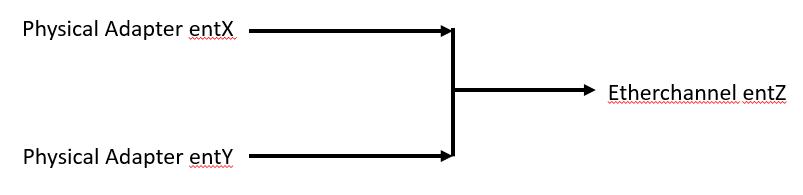Create Etherchannel NIB LACP