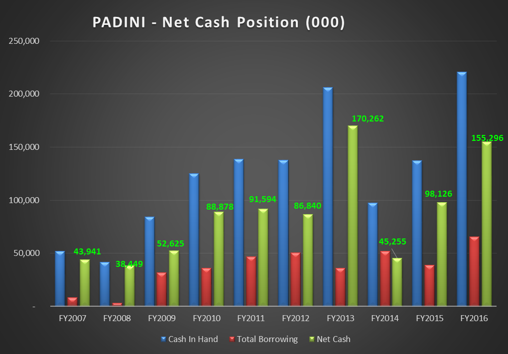 padinis financial ratio Financial ratio analysis compares relationships between financial statement accounts to identify the strengths and weaknesses of a company financial ratios are usually split into seven main categories: liquidity, solvency, efficiency, profitability, equity, market prospects, investment leverage, and coverage.