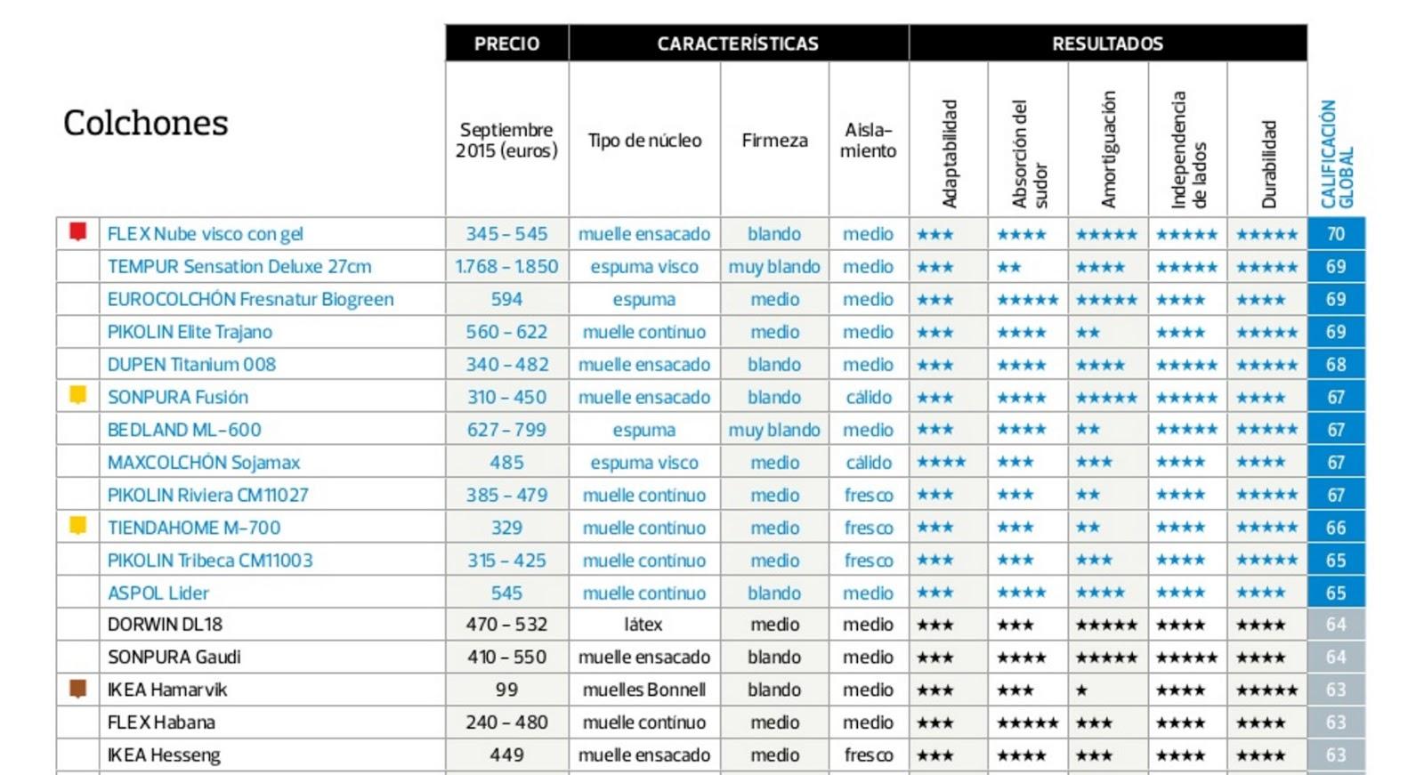Ranking de los mejores colchones seg n la ocu el blog de - Colchones marmota precios ...
