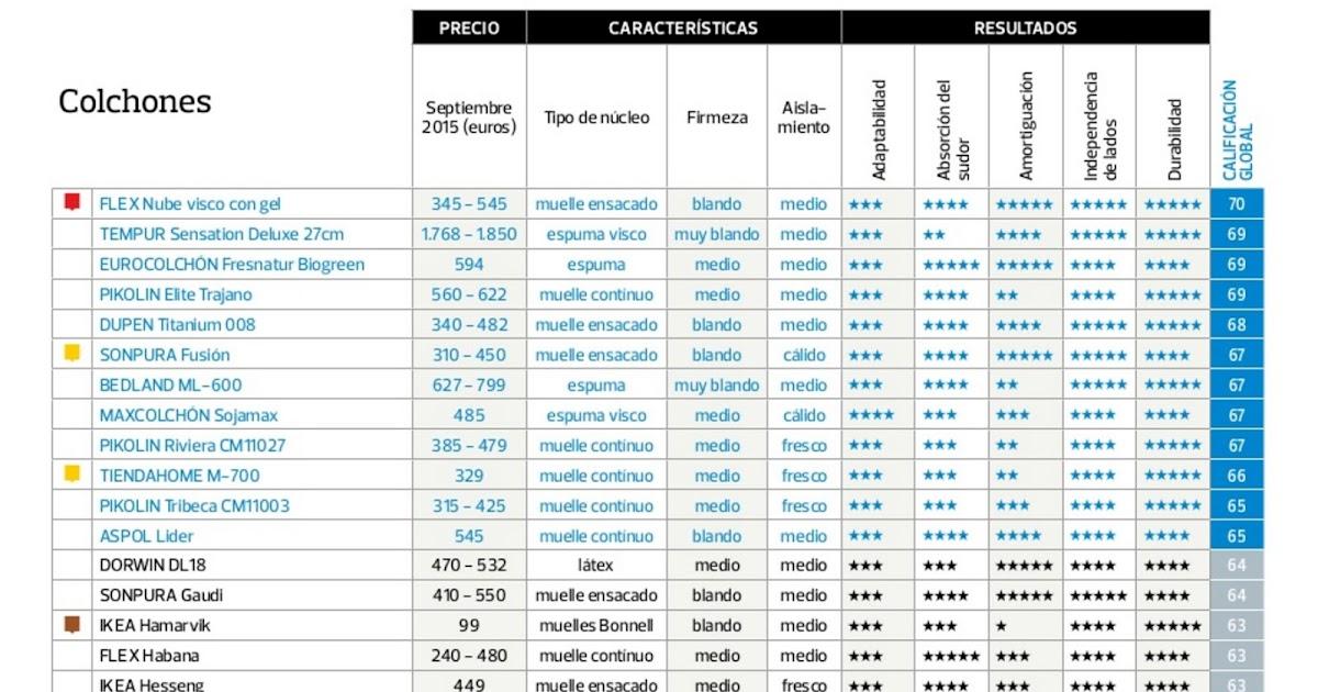 Ranking de los mejores colchones seg n la ocu el blog de cama nueva - Mejor colchon ocu ...