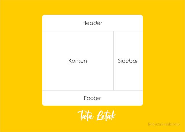 cara membuat template blog blogger dari nol
