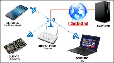 Πώς να αυξήσετε το σήμα του WiFi σας