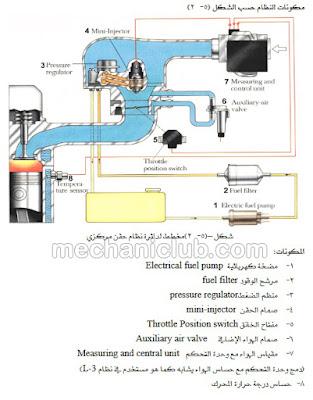 كتاب شرح أنظمة الحقن الإلكتروني في محرك البنزين PDF