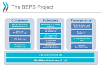 raden agus suparman : the BEPS Project
