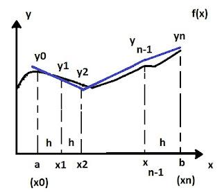 metodo trapezios integração numerica