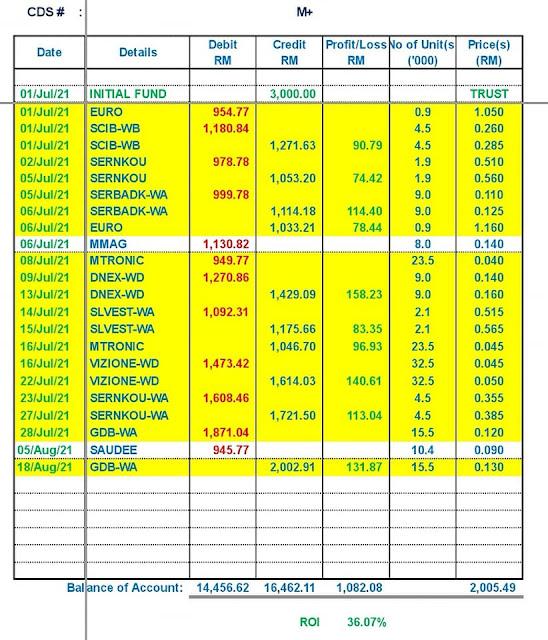 ROI Keuntungan pelabur kedua ialah RM1,082.08 atau 36.07%