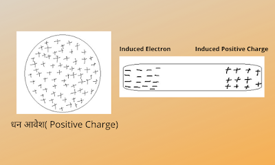 Induced Charge In HIndi