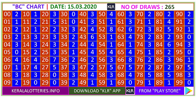 Kerala Lottery Winning Number Trending and Pending  BC chart  on   15.03.2020
