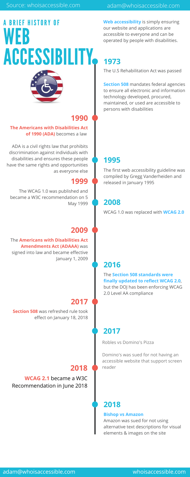 A Brief History of Web Accessibility History Timeline #infographic