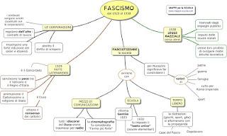 http://www.mappe-scuola.com/2013/04/fascismo-corporazioni-concordato.html