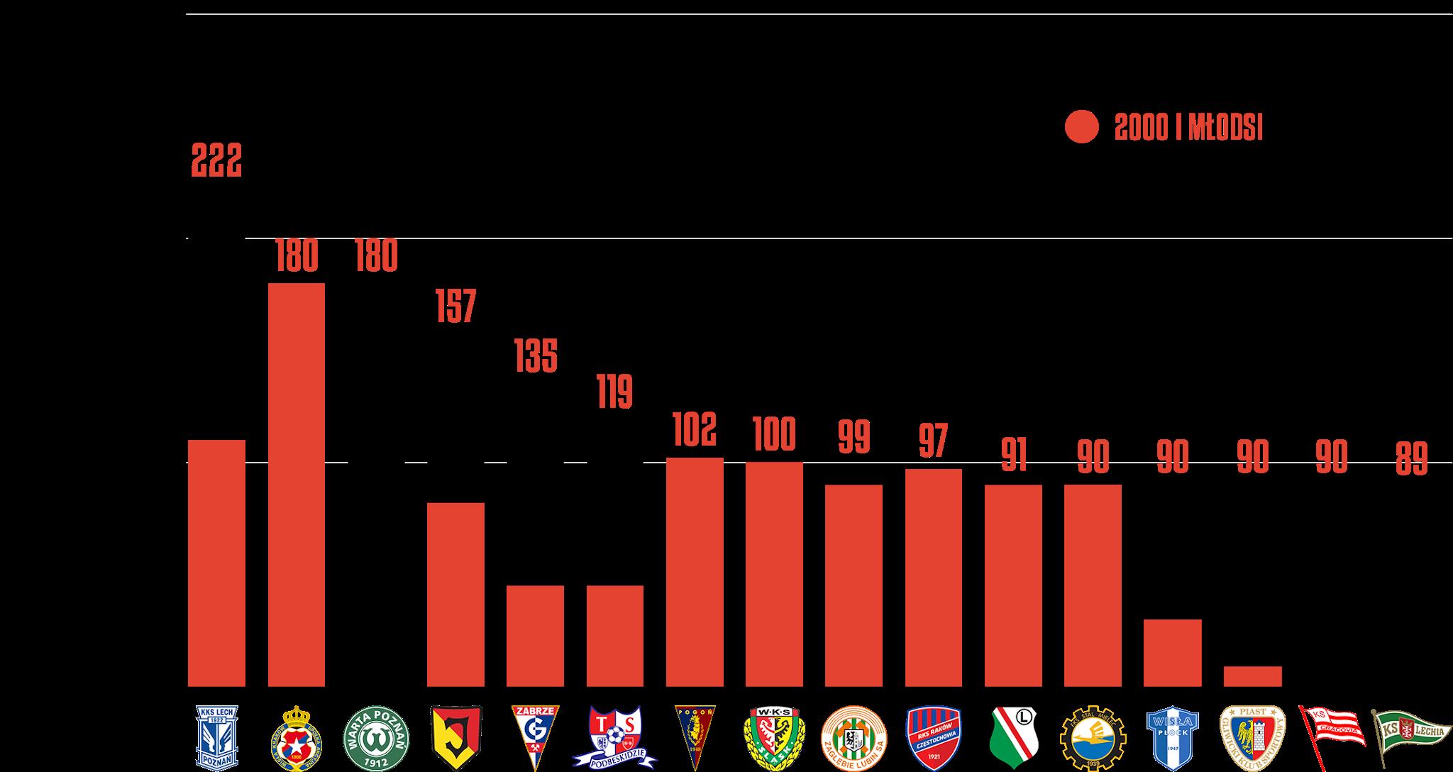 Klasyfikacja klubów pod względem rozegranego czasu przez młodzieżowców w12.kolejce PKO Ekstraklasy<br><br>Źródło: Opracowanie własne na podstawie ekstrastats.pl<br><br>graf. Bartosz Urban