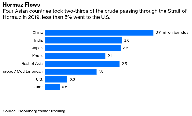 Trump Is Wrong The U.S. Does Need Middle East Oil. - Bloomberg