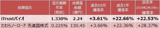 iTrustバイオ、たわらノーロード 先進国株式の成績表