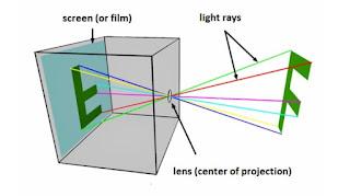 sinematografi, teknologi, Catatan, produksi video, penemu kamera, sejarah kamera, pencipta kamera, dasar kamera, kamera obscura