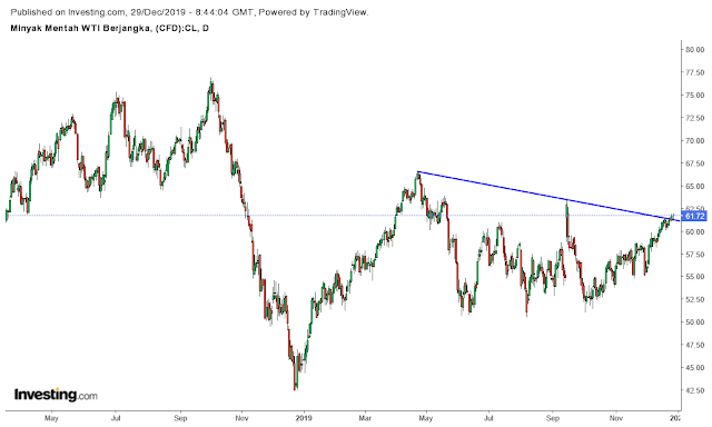 harga-minyak-dunia-top-saham-gainers-ihsg-blogsaham